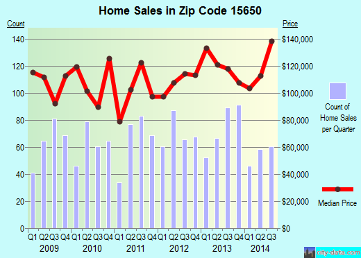 Zip code 15650 (Latrobe, Pennsylvania) real estate house value trends