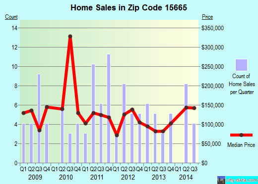 Zip code 15665 (Manor, Pennsylvania) real estate house value trends