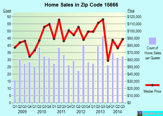 Zip code 15666 (Mount Pleasant, Pennsylvania) real estate house value trends