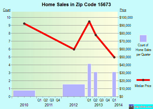 Zip code 15673 (NORTH APOLLO, Pennsylvania) real estate house value trends