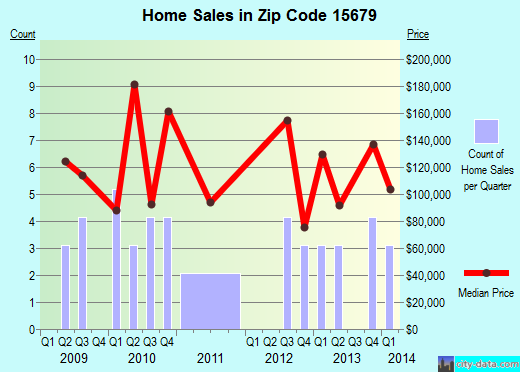 Zip code 15679 (, Pennsylvania) real estate house value trends