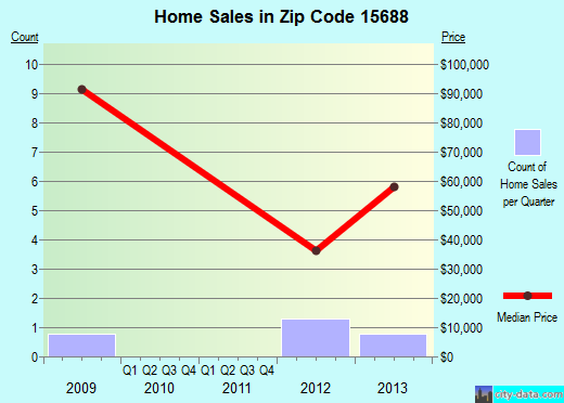 Zip code 15688 (, Pennsylvania) real estate house value trends