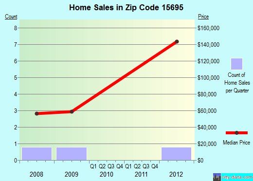 Zip code 15695 (Wyano, Pennsylvania) real estate house value trends