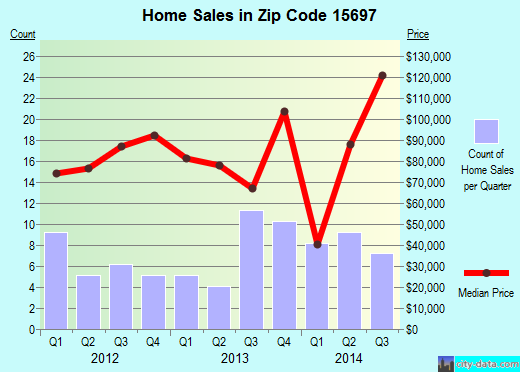 Zip code 15697 (Youngwood, Pennsylvania) real estate house value trends