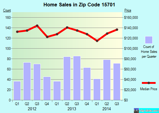 Zip code 15701 (Indiana, Pennsylvania) real estate house value trends
