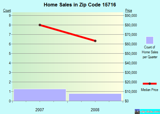 Zip code 15716 (Black Lick, Pennsylvania) real estate house value trends