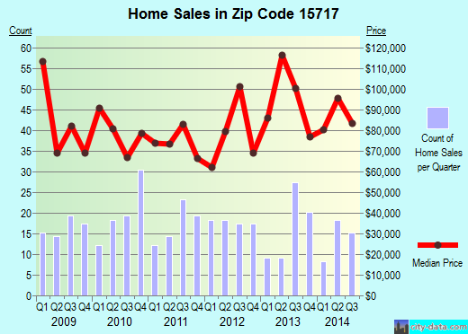 Zip code 15717 (Blairsville, Pennsylvania) real estate house value trends