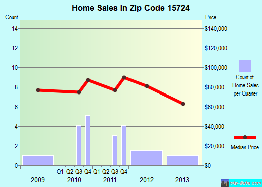 Zip code 15724 (Cherry Tree, Pennsylvania) real estate house value trends