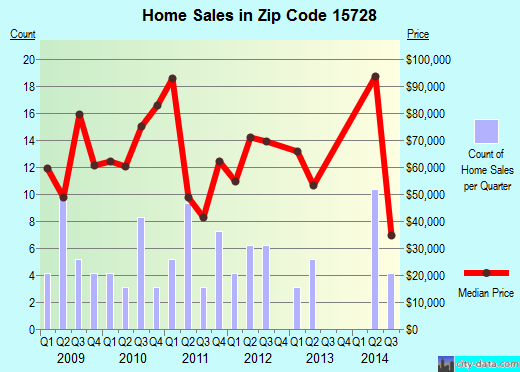 Zip code 15728 (Clymer, Pennsylvania) real estate house value trends