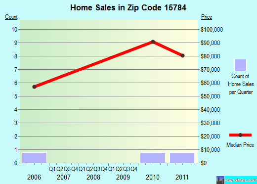 Zip code 15784 (Worthville, Pennsylvania) real estate house value trends