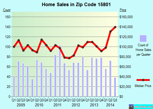 Zip code 15801 (Treasure Lake, Pennsylvania) real estate house value trends