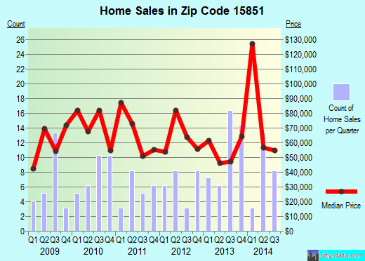 Zip code 15851 (Reynoldsville, Pennsylvania) real estate house value trends