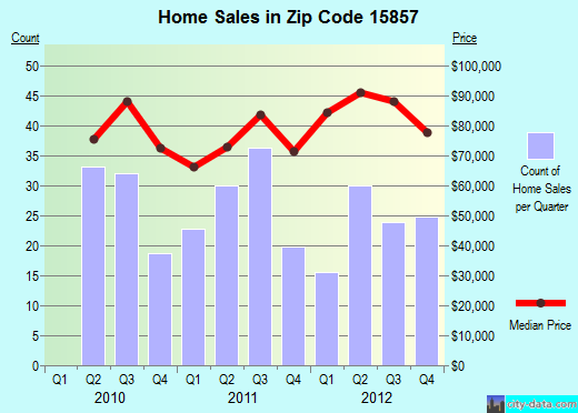 Zip code 15857 (St. Marys, Pennsylvania) real estate house value trends