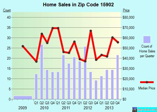 Zip code 15902 (Johnstown, Pennsylvania) real estate house value trends