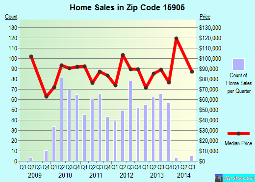 Zip code 15905 (Westmont, Pennsylvania) real estate house value trends
