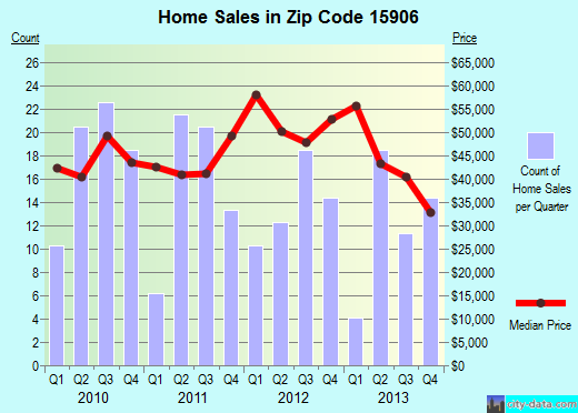 Zip code 15906 (Johnstown, Pennsylvania) real estate house value trends