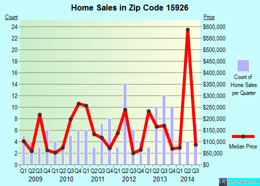 Zip code 15926 (Indian Lake, Pennsylvania) real estate house value trends