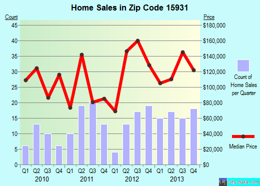 Zip code 15931 (Ebensburg, Pennsylvania) real estate house value trends
