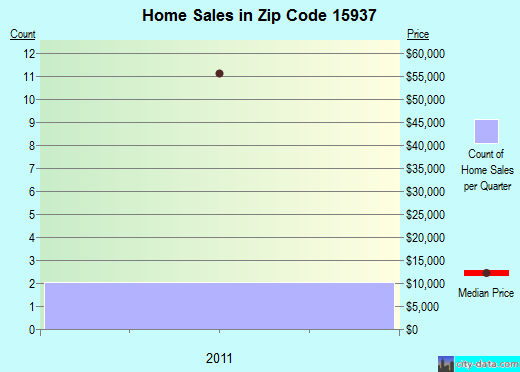 Zip code 15937 (Jerome, Pennsylvania) real estate house value trends
