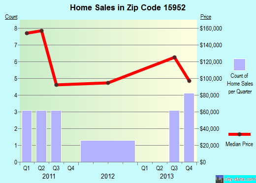 Zip code 15952 (, Pennsylvania) real estate house value trends