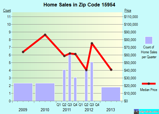 Zip code 15954 (Seward, Pennsylvania) real estate house value trends