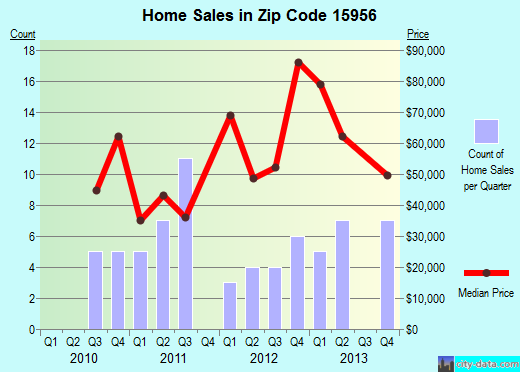 Zip code 15956 (South Fork, Pennsylvania) real estate house value trends