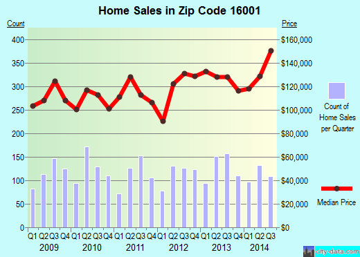Zip code 16001 (Shanor-Northvue, Pennsylvania) real estate house value trends