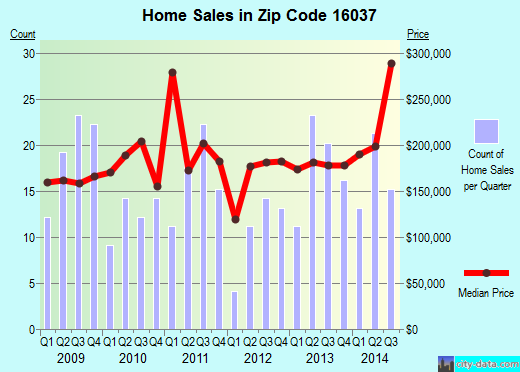 Zip code 16037 (Harmony, Pennsylvania) real estate house value trends