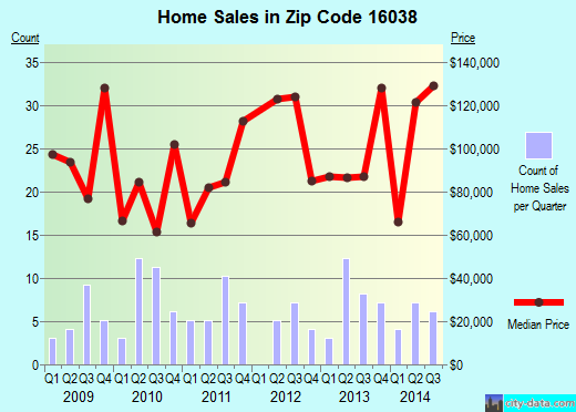 Zip code 16038 (Barkeyville, Pennsylvania) real estate house value trends