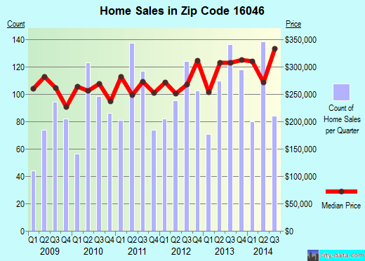 Zip code 16046 (Mars, PA) real estate house value trends