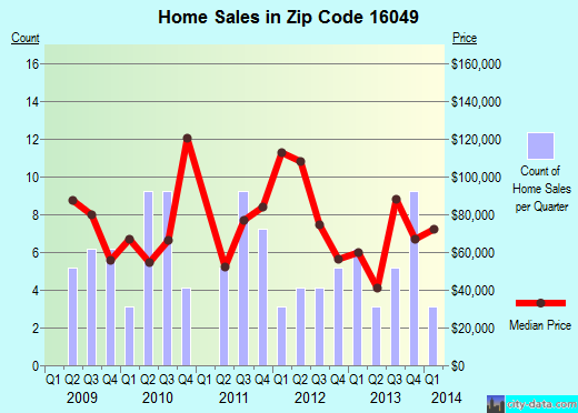 Zip code 16049 (Cherry Valley, Pennsylvania) real estate house value trends