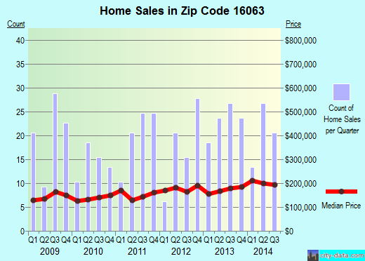 Zip code 16063 (Zelienople, Pennsylvania) real estate house value trends
