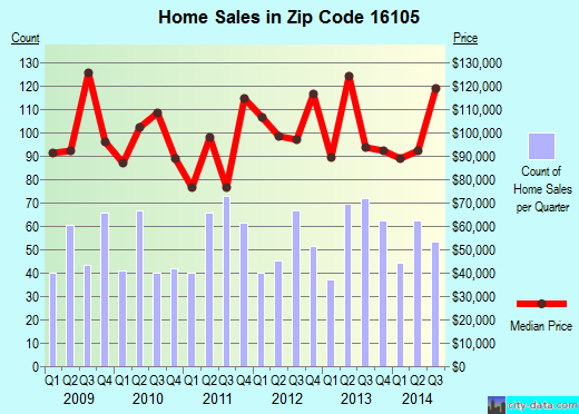 Zip code 16105 (New Castle, Pennsylvania) real estate house value trends