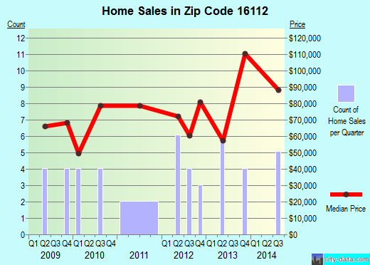 Zip code 16112 (Bessemer, Pennsylvania) real estate house value trends