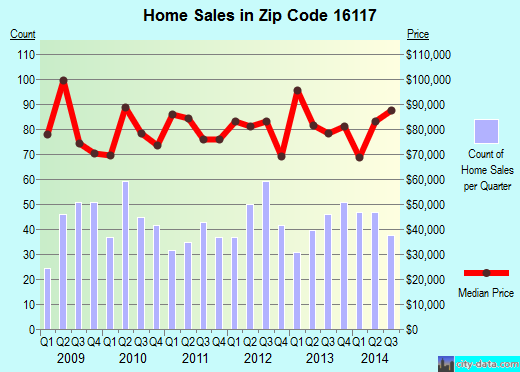 Zip code 16117 (Ellwood City, Pennsylvania) real estate house value trends