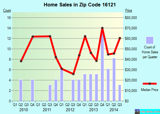 Zip code 16121 (FARRELL, Pennsylvania) real estate house value trends