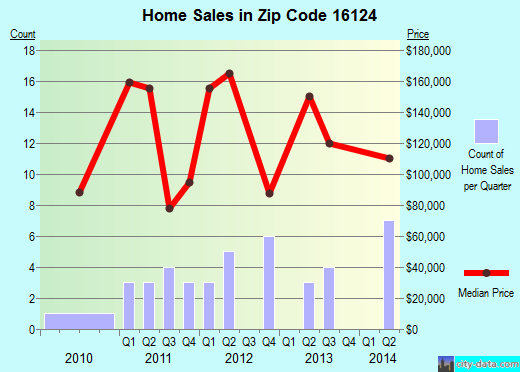 Zip code 16124 (Fredonia, Pennsylvania) real estate house value trends