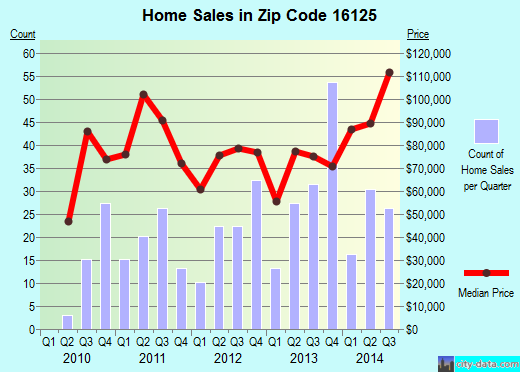 Zip code 16125 (Greenville, Pennsylvania) real estate house value trends