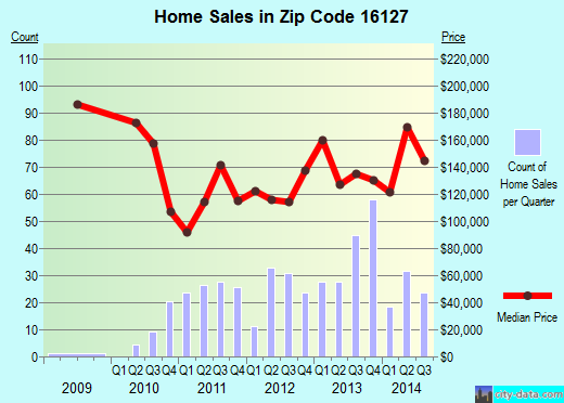 Zip code 16127 (Grove City, Pennsylvania) real estate house value trends