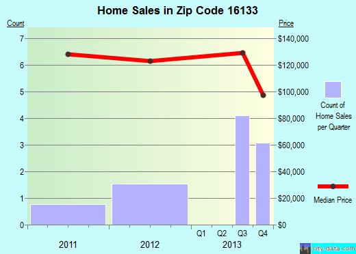Zip code 16133 (Jackson Center, Pennsylvania) real estate house value trends