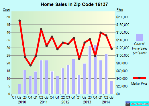 Zip code 16137 (Mercer, Pennsylvania) real estate house value trends