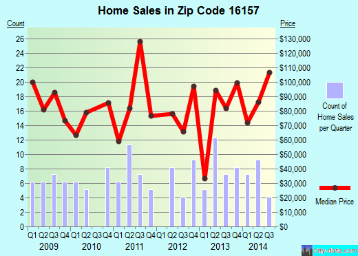 Zip code 16157 (New Beaver, Pennsylvania) real estate house value trends