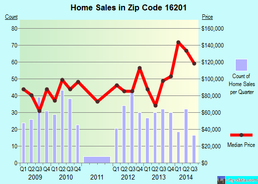 Zip code 16201 (West Hills, Pennsylvania) real estate house value trends