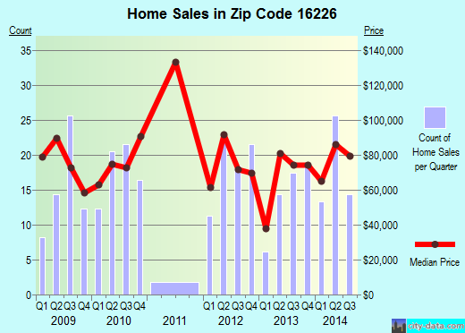 Zip code 16226 (Ford City, Pennsylvania) real estate house value trends