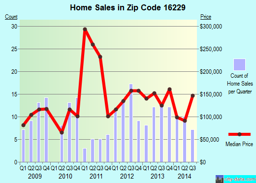 Zip code 16229 (Freeport, Pennsylvania) real estate house value trends
