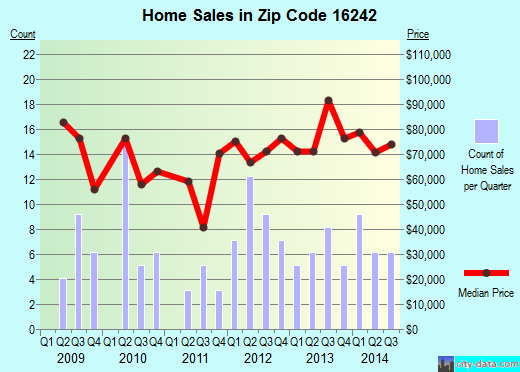Zip code 16242 (New Bethlehem, Pennsylvania) real estate house value trends