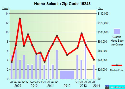 Zip code 16248 (Rimersburg, Pennsylvania) real estate house value trends