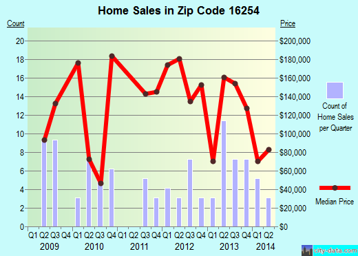 Zip code 16254 (Shippenville, Pennsylvania) real estate house value trends