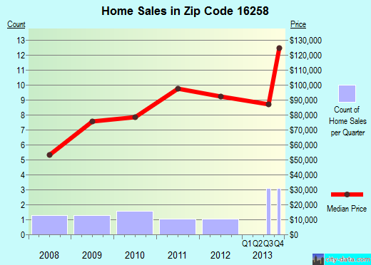 Zip code 16258 (Strattanville, Pennsylvania) real estate house value trends