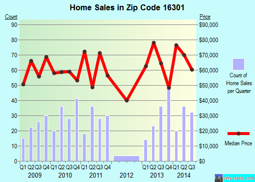 Zip code 16301 (Oil City, Pennsylvania) real estate house value trends